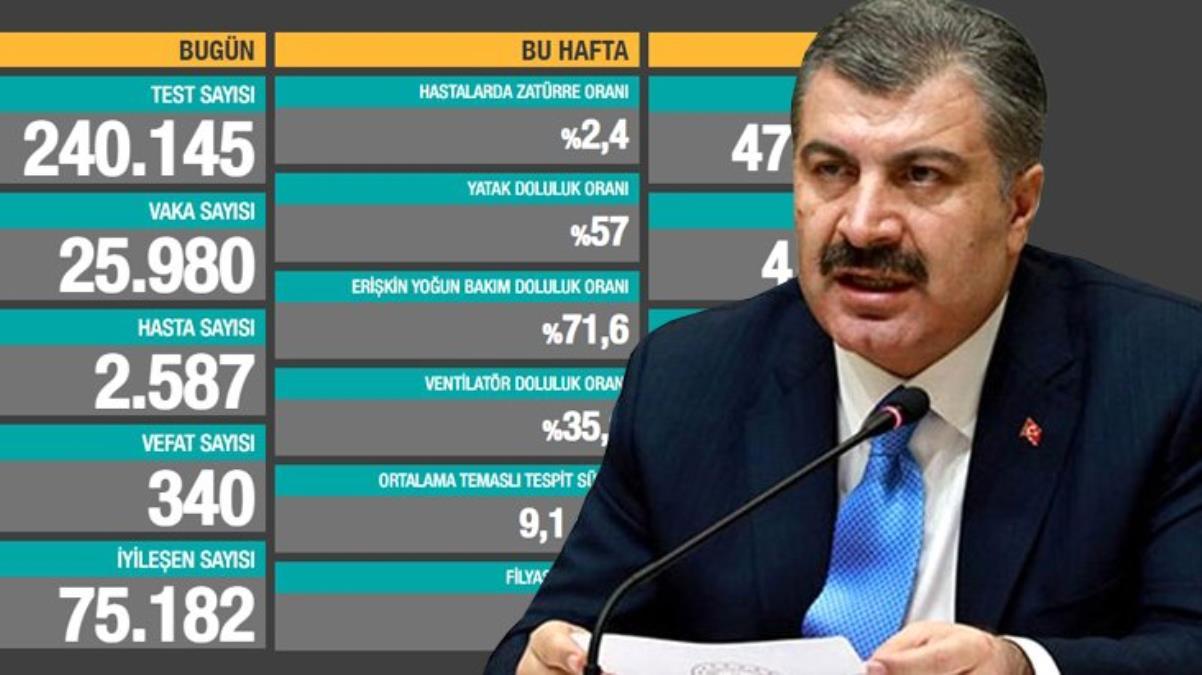 Bakan Koca'dan 'Test sayısı azaldığı için vaka sayısı düşüyor' iddialarına yanıt